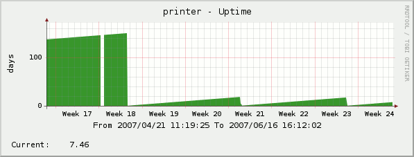 Printer Uptime Cacti Graph