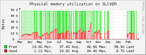 Physical memory utilisation on SLIVER